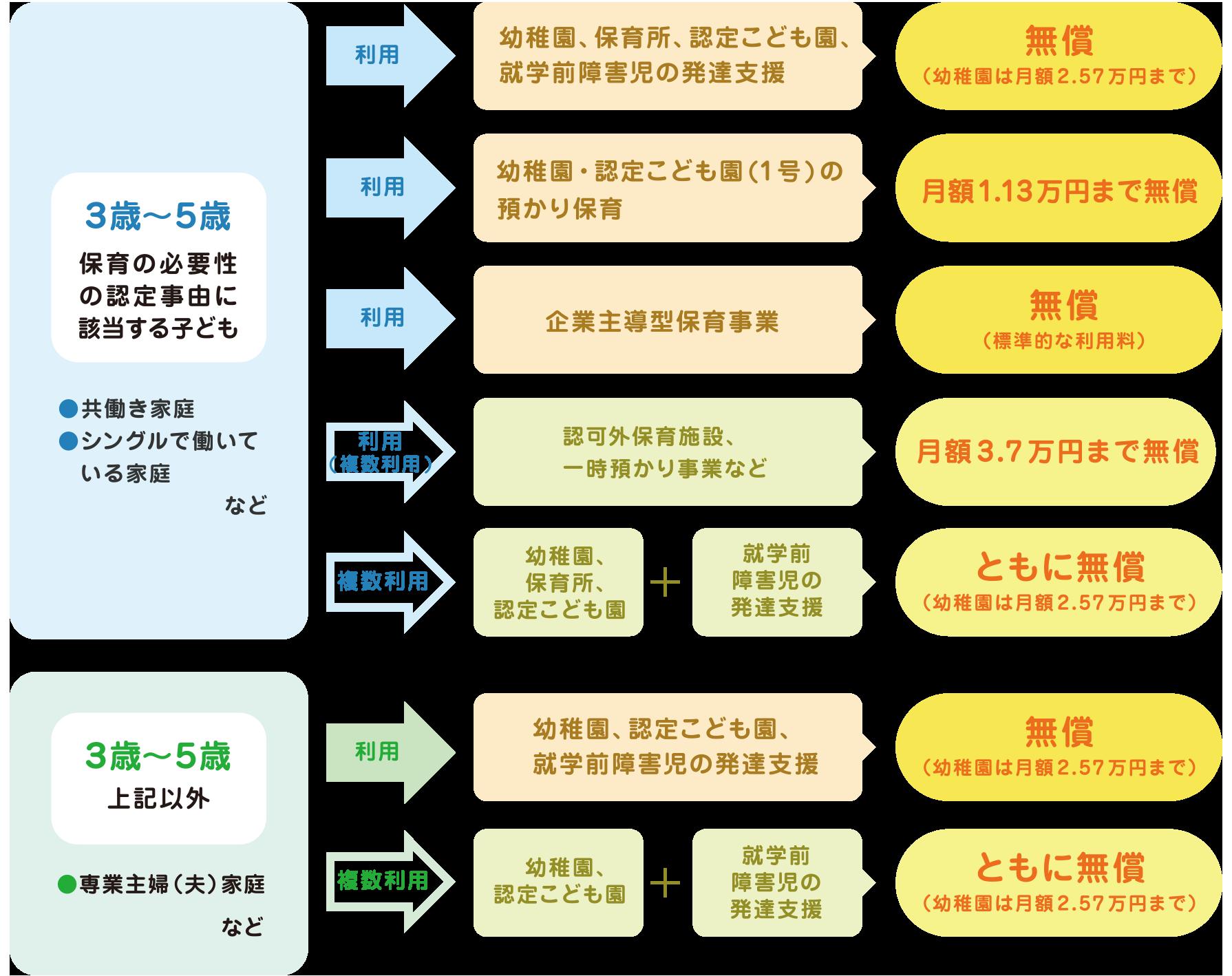 幼児教育・保育の無償化の主な例フロー図